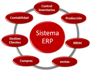 ERP SOFTWARE GESTION
